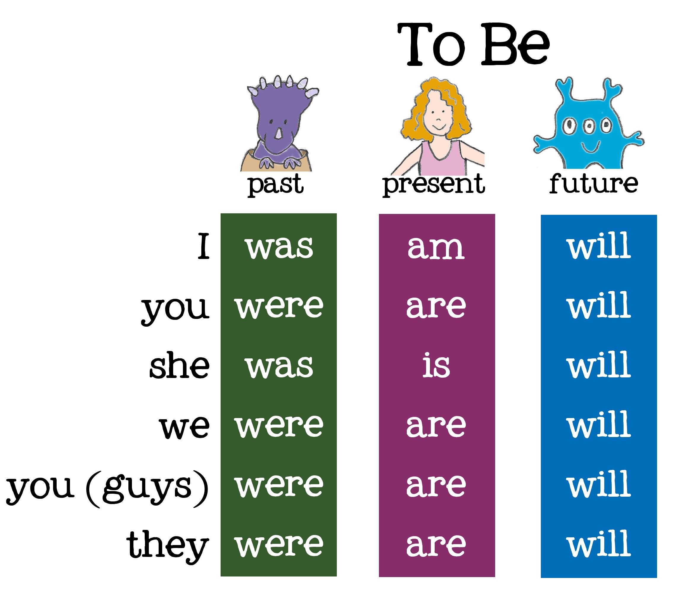 Глагол в немецком языке Википедия