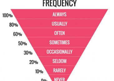 Cách dùng trạng từ tần suất trong tiếng Anh