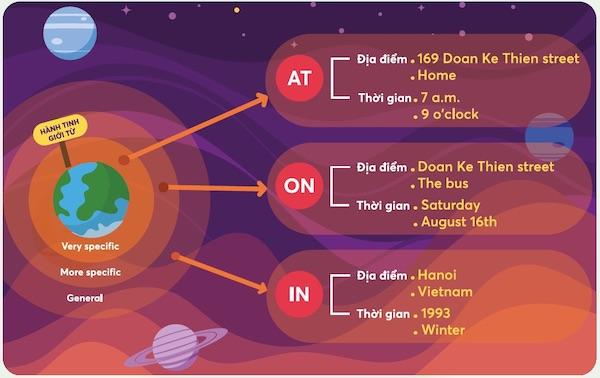 Hành tinh giới từ: Cách dùng In - On - At