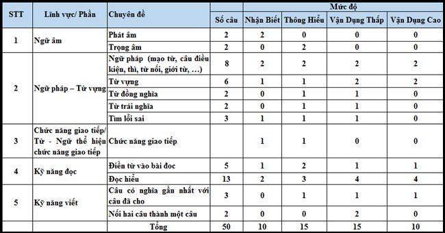 Cấu trúc đề thi môn tiếng Anh THPT Quốc gia