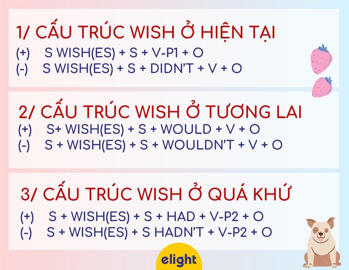 cấu trúc wish cấu trúc điều ước trong tiếng anh